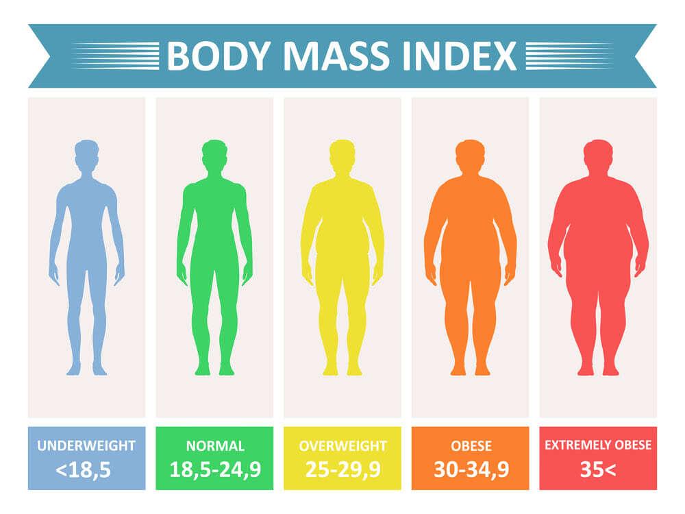 Bodyindex männer